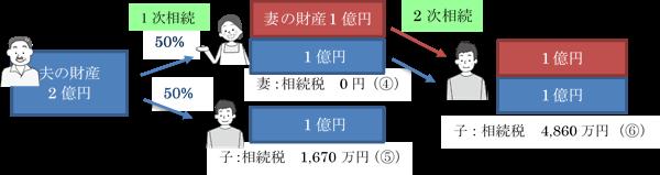 二次相続(夫の財産を法定相続分通り、妻50%、子50%で相続した場合)