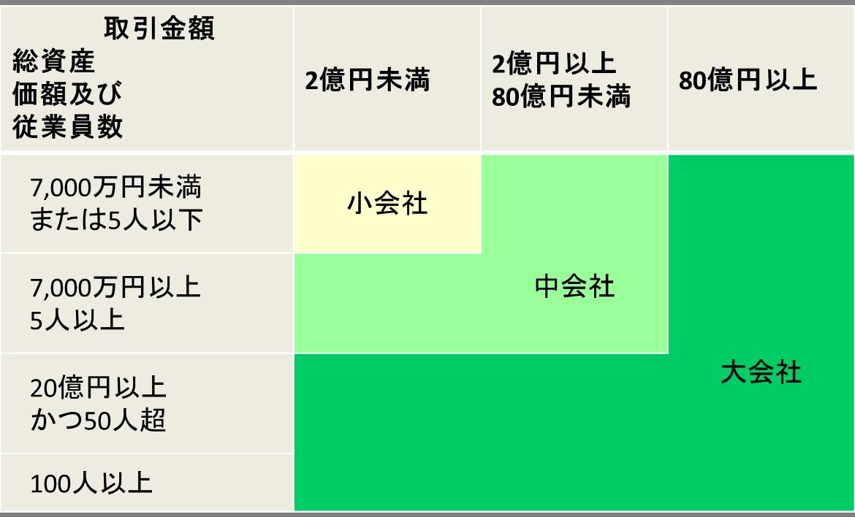 会社規模判定_卸