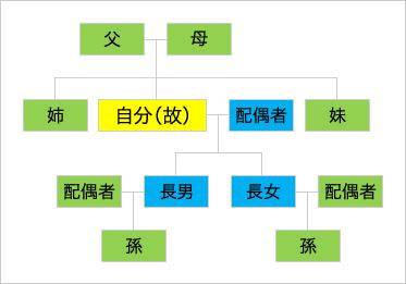 遺贈家系図