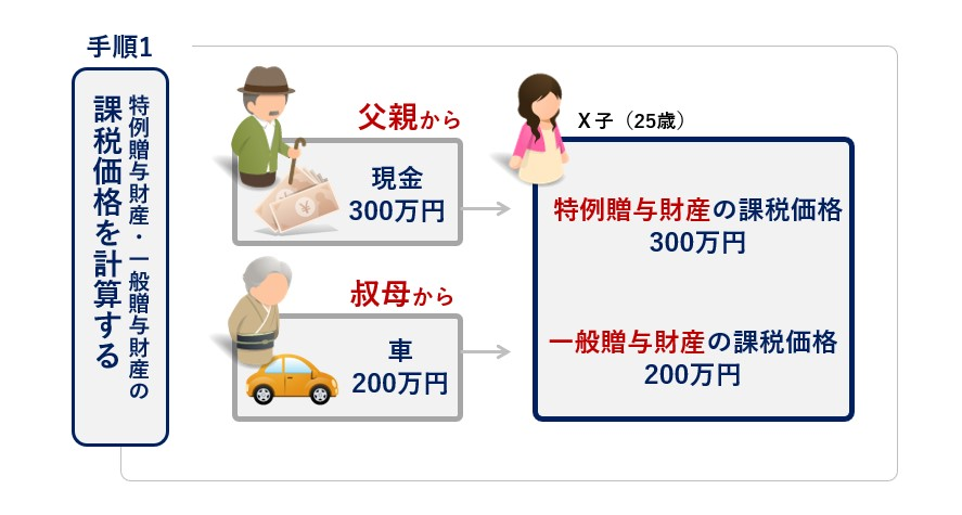 手順1:特例贈与財産・一般贈与財産の課税価格を計算する