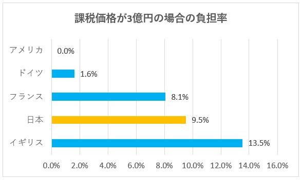 相続財産の課税価格が3億円の場合における各国の負担率