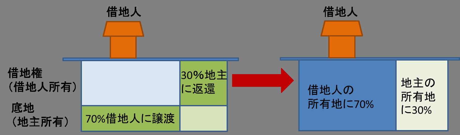 等価交換方式、借地権と底地の交換について