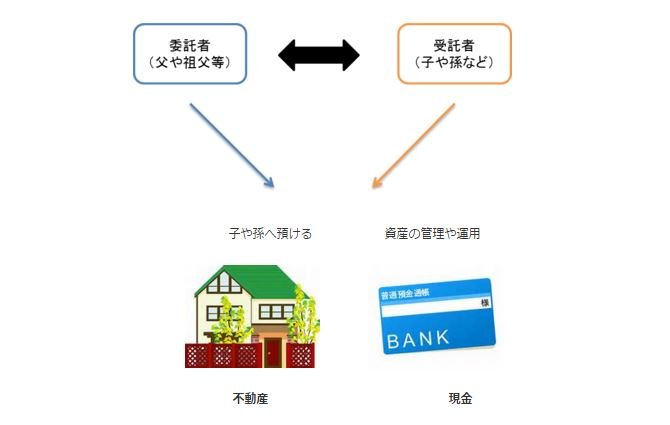 「家族信託」の基本と家族信託が使われる具体的なケース