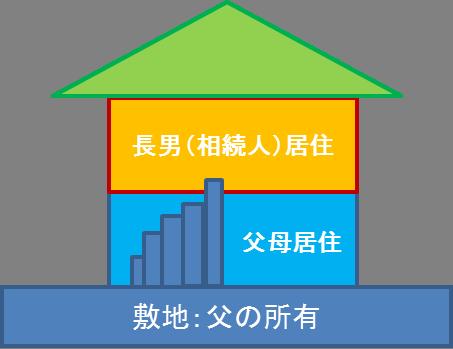 二世帯住居の小規模宅地等の特例での扱い