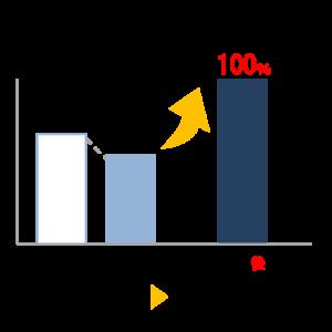 対象株式数上限等の撤廃、猶予割合を100%に拡大