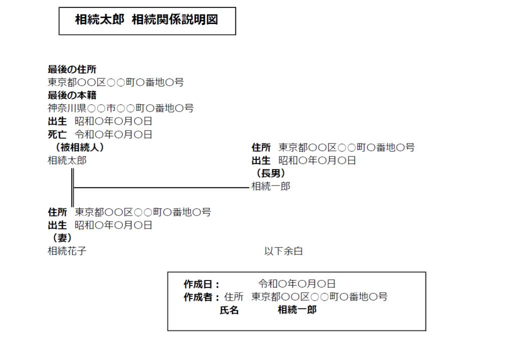 相続関係説明図の完成サンプル