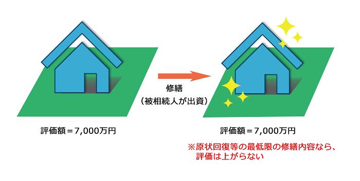家屋は必要最低限の修繕&リフォームを行う